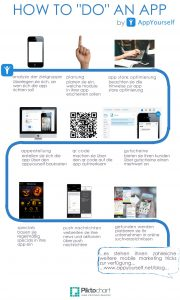 How to do an app mit AppYourself - Infografik