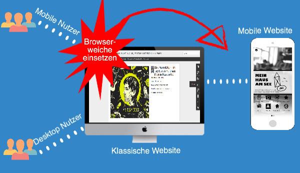 Die mobile Website via Browserweiche integrieren