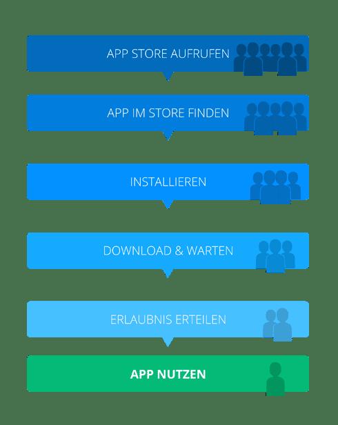 Native App - Der Weg zur App Nutzung