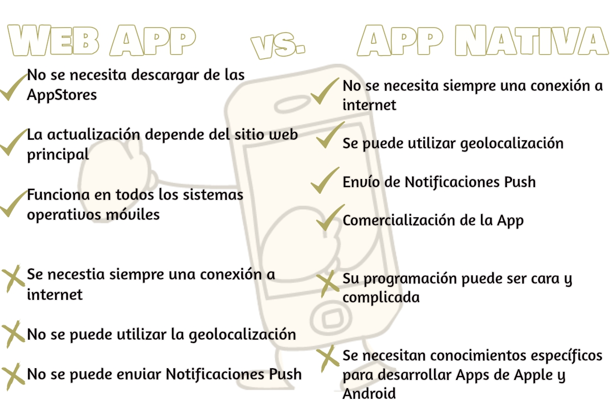 Web App vs. App Nativa