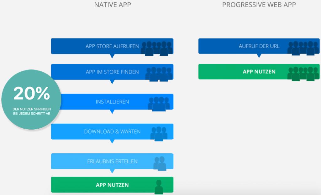 Vergleich zwischen der PWAs und nativen Apps