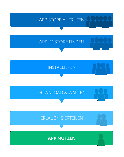 Native Apps - Steps to App usage
