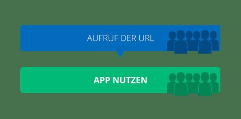 Progressive Web Apps - Der Weg zur App Nutzung