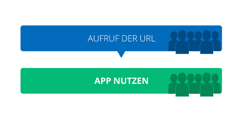 Progressive Web Apps - Steps to App usage