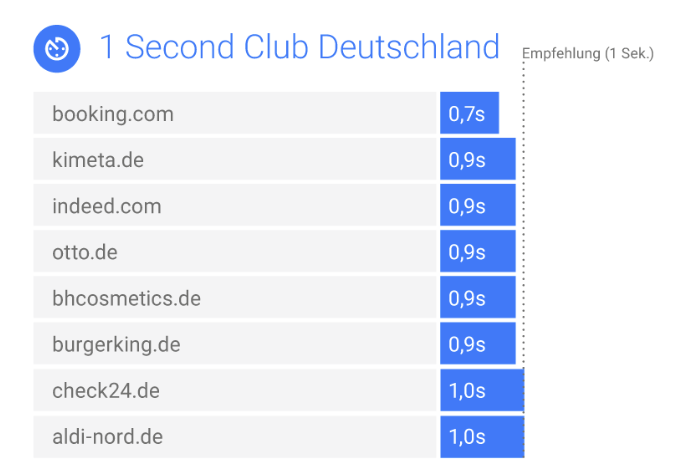 Ranking of fastest mobile websites in Germany