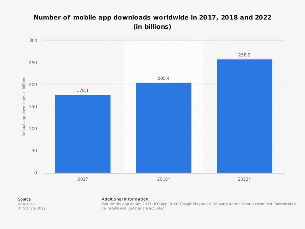 App Downlads weltweit-App Monetarisierung