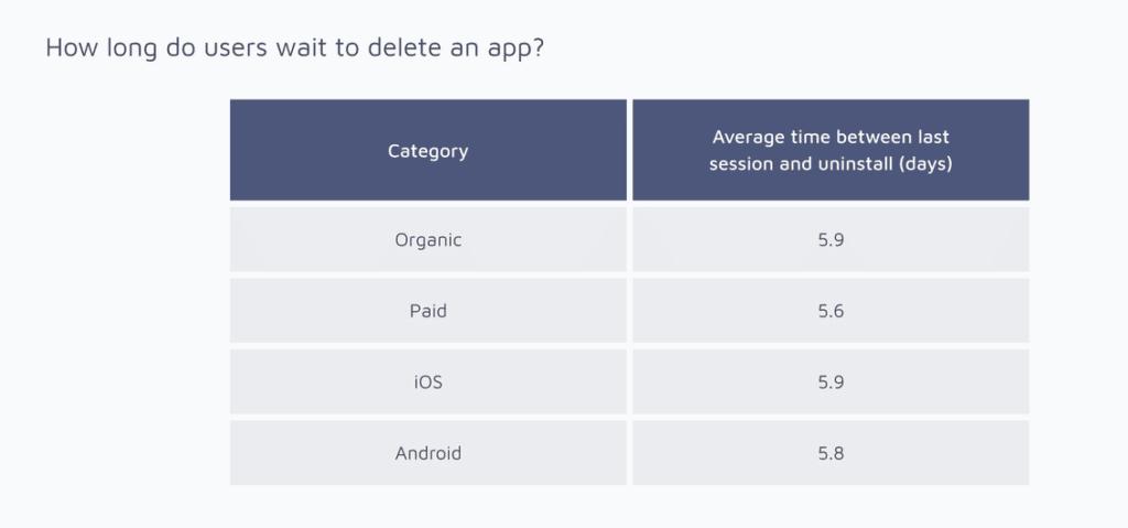 Apps werden nach sechs Tagen gelöscht-App Review