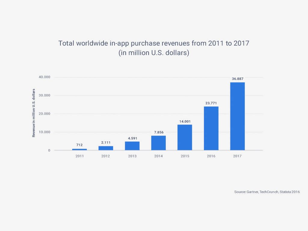 In-App purchases as a way of app monetarization