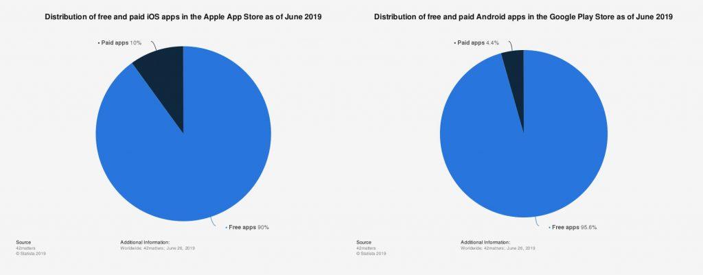 Free und Bezahl Apps in den beiden App Stores-App Monetarisierung