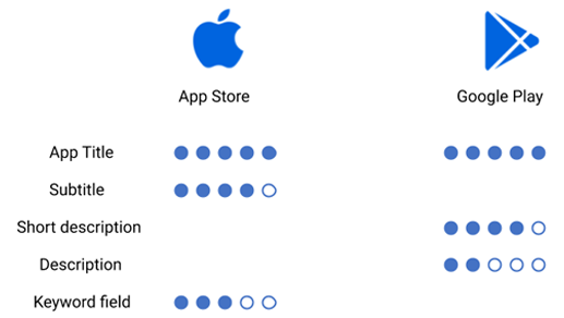 ASO (App Store Optimization) and ranking aspects