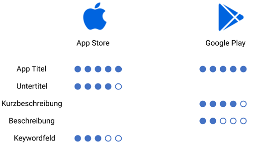 Rankingfaktoren App Store Optimization (AS0)