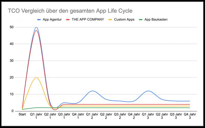 TCO Vergleich über den gesamten App Life Cycle