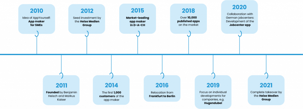 The story of AppYourself contains a lot of different stages